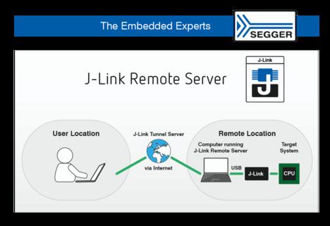 SEGGER PR - Remote Server