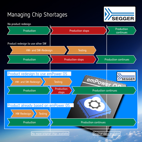 emPower OS - Managing Chip Shortages