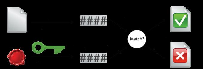 emSecure_Theory_Verify
