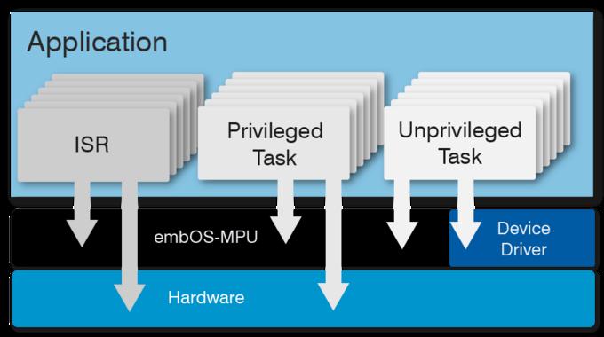 embOS MPU function