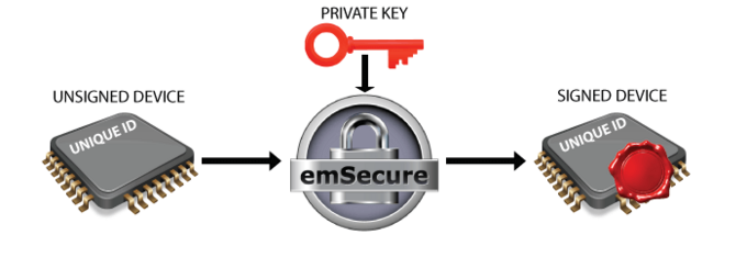emSecure Device Sign