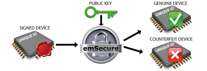 emSecure_Device_Verification