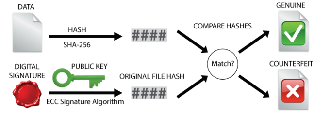 emSecure ECDSA Theory Verify