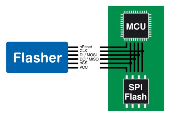 Direct QSPI SPI Programming