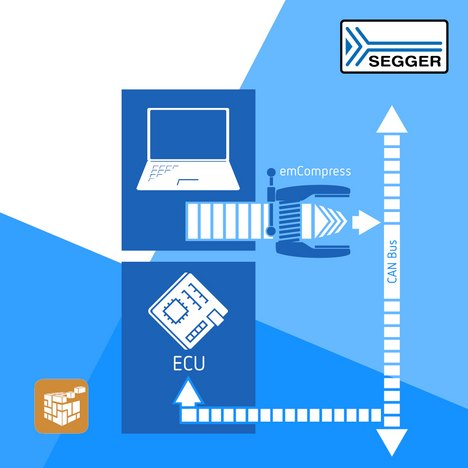 SEGGER Case Study: Size Matters – Using emCompress to Accelerate Firmware Updates via CAN Bus