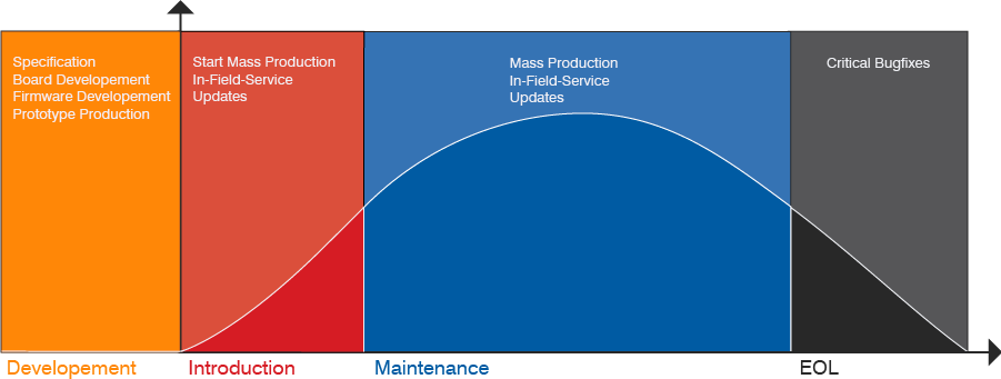 SEGGER - Product Lifecycle Curve