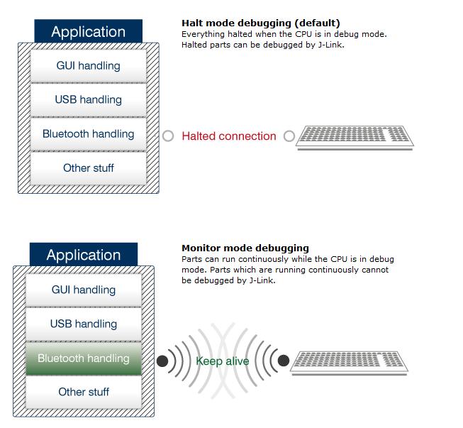 Monitor Mode Debugging